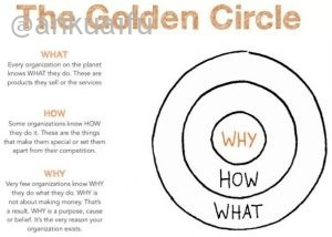 黄金圈法则
